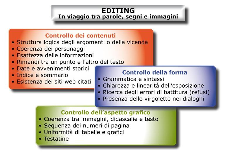 Il ruolo dell'editing nel mondo della scrittura.