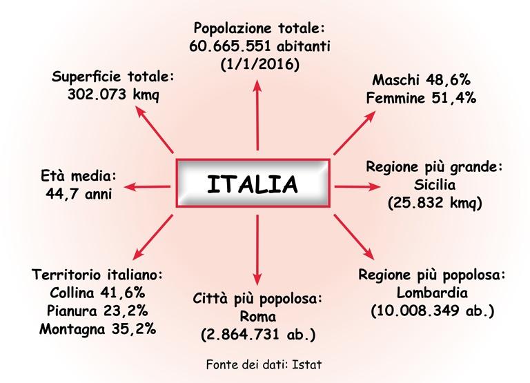 Italia: popolazione e superficie