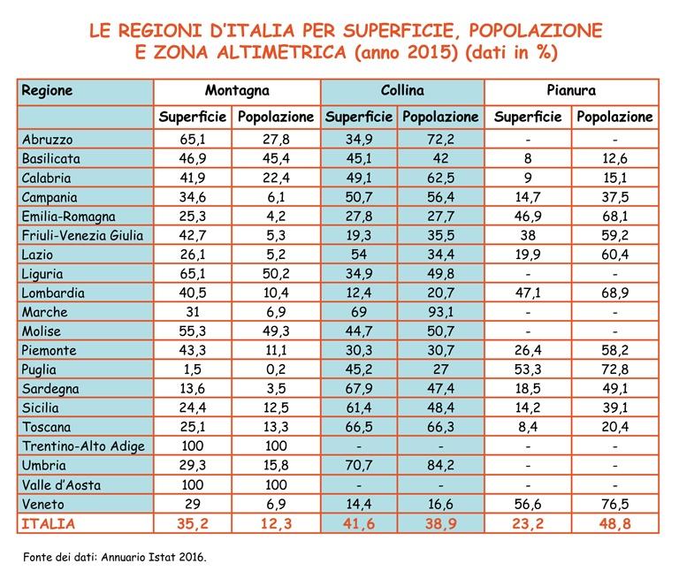 Le regioni d'Italia per superficie, popolazione e zona altimetrica