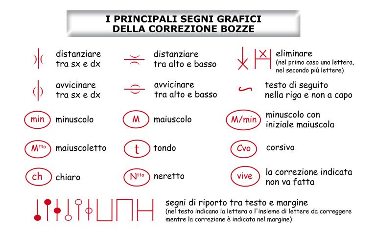 I principali segni grafici usati nella correzione bozze.