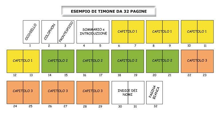 Esempio di timone di un libro usato nell'editoria. Il timone è uno schema che indica la disposizione delle pagine di un libro e il loro contenuto.