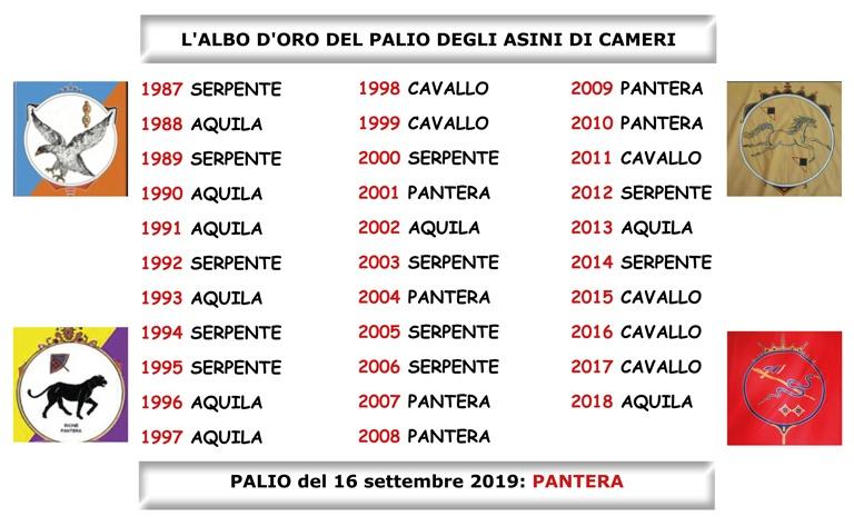 Tabella relativa all'albo d'oro del Palio degli Asini di Cameri, con le vittorie dei rioni dal 1987 al 2019.