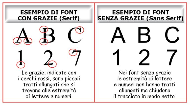 Immagine che spiega cosa sono le font con grazie (Serif) e le font senza grazie (Sans Serif).