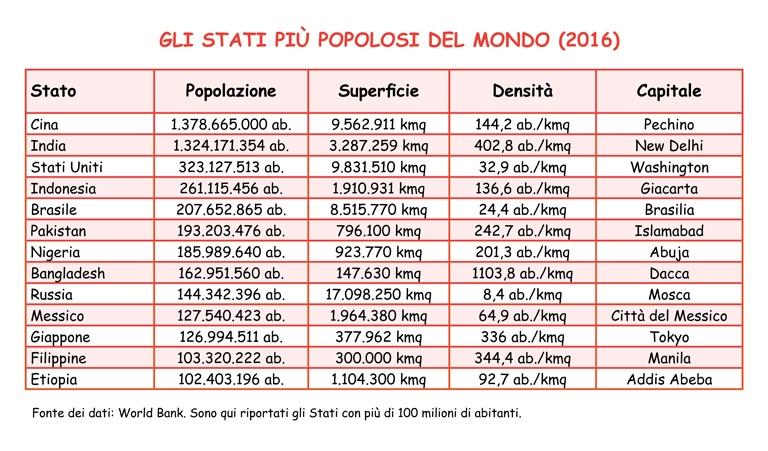 Tabella con gli Stati più popolosi del mondo nel 2016. Popolazione, superficie, densità, capitale.