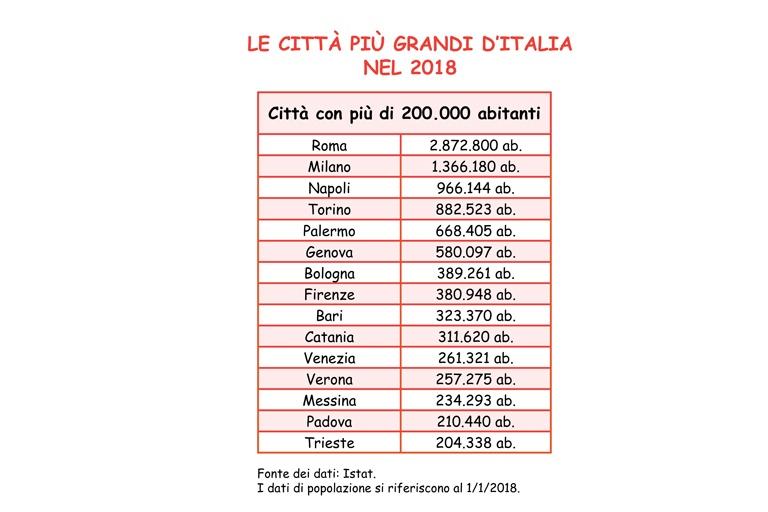 Quanti siamo in italia nel 2018 tiziana gilardi for Quanti sono i senatori in italia