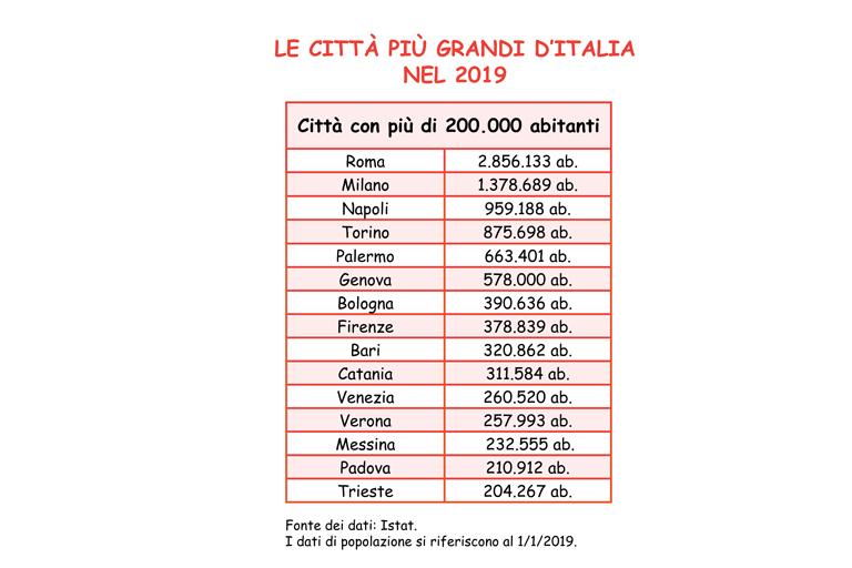 Tabella con l'elenco delle città più popolose d'Italia nel 2019.