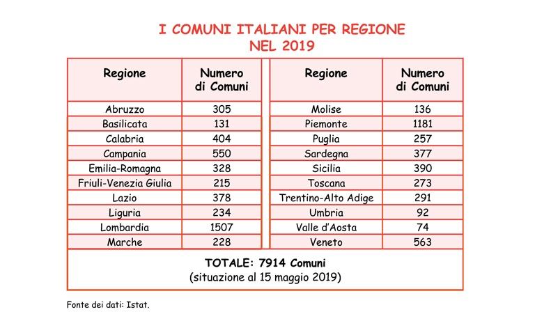 Tabella relativa al numero dei Comuni d'Italia per regione nel 2019.